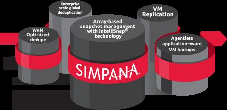 Simpana Plaform for Virtualiztion