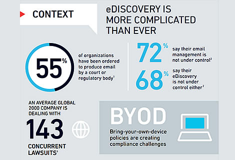 The Case for Proactive eDiscovery