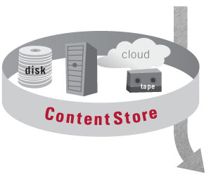 ContentStore