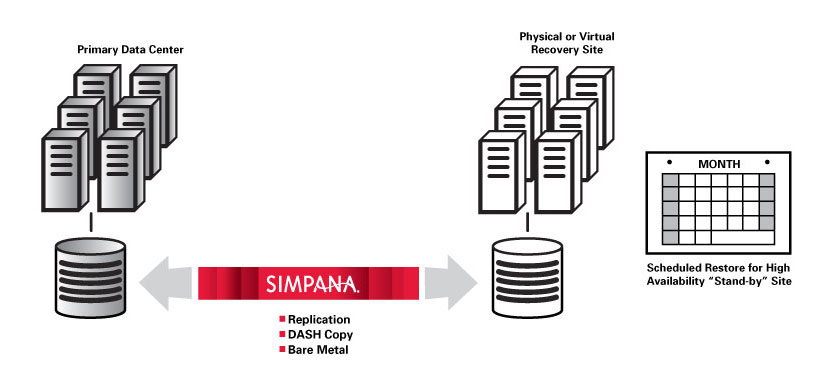 Simpana Software Disaster Recovery