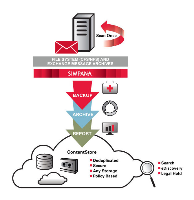 File System and Email Exchange Messsages