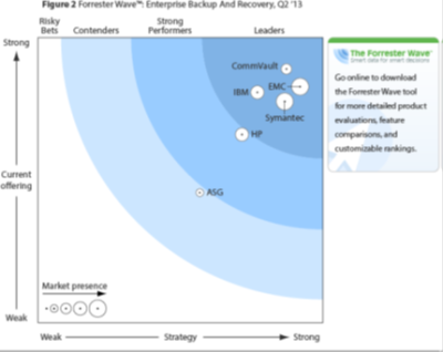 The Forrester Wave<sup>™</sup>: Enterprise Backup And Recovery Software, Q2 2013