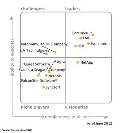 2012 Gartner Magic Quadrant for Enterprise Backup/Recovery Software