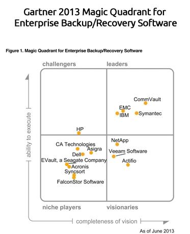2013 Gartner Magic Quadrant for Enterprise Backup/Recovery Software