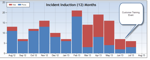Customer Support Incident Induction Results (12 Months)