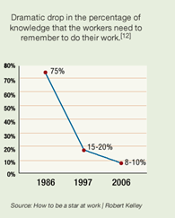 Percentage of knowledge that employees need to remember to do their work.