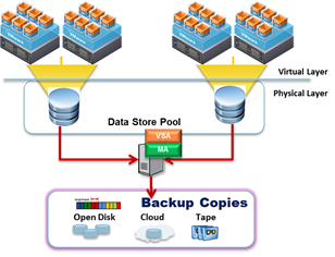 Simpana Configuration when VMs are located on SAN-based Datastores