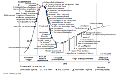 Gartner's Trough of Disillusionment
