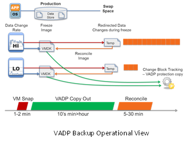 VADP Backup Operational View