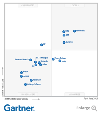 Pictured is a four quadrant graph showing 'Ability to Execute' as the Y axis and 'Completeness of Vision' as the X axis. The bottom left quadrant (niche players) includes Catalogic Software, FalconStor, Acronis, EVault, Dell, Asigra, Barracuda Networks, Unitrends and CA Technologies. The top left quadrant (challengers) includes HP.  The bottom right quadrant (visionaries) includes Veeam Software and Actifio.  The top right quadrant (leaders) contains Symantec, EMC, IBM, and CommVault.