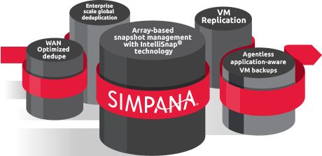 Simpana Plaform for Virtualiztion